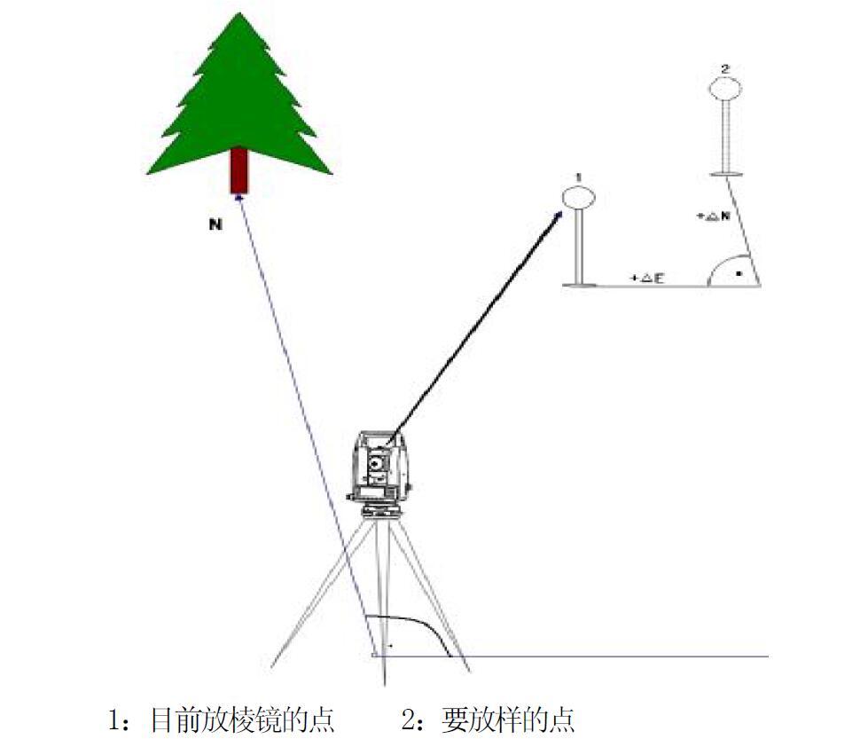 sts-722r4l在园林绿化施工的放样操作步骤