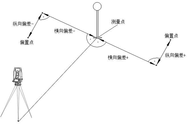 三鼎sts-752全站仪偏置测量操作步骤